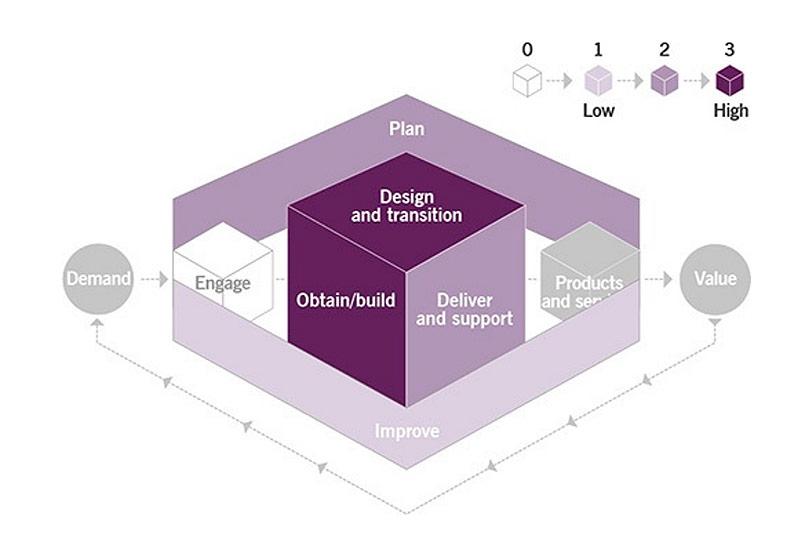 ITIL 4 Foundation PDF
