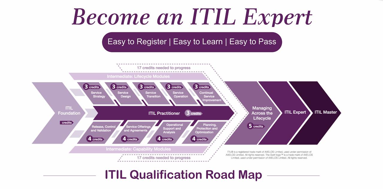 ITIL 4 roadmap