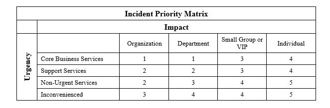 ITIL Priority matrix