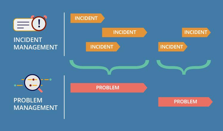 ITIL: Incident vs Problem