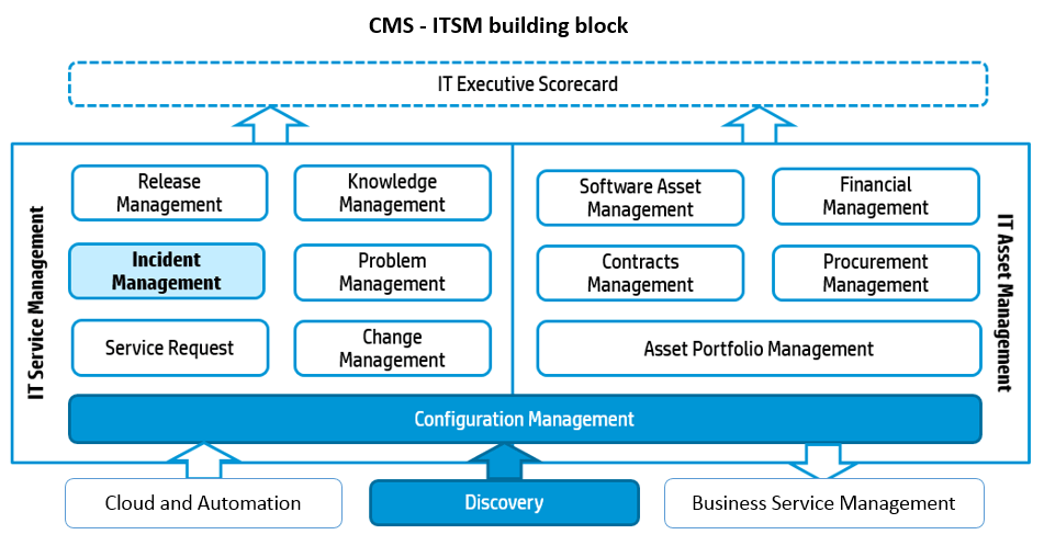 What is CMS in ITIL