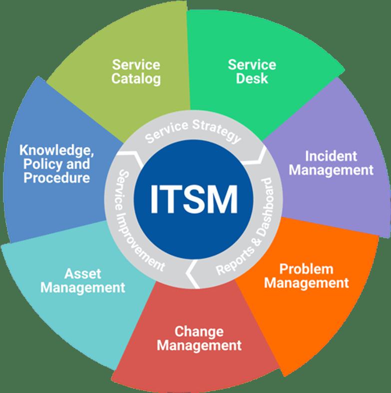 ITSM Beginners Guide