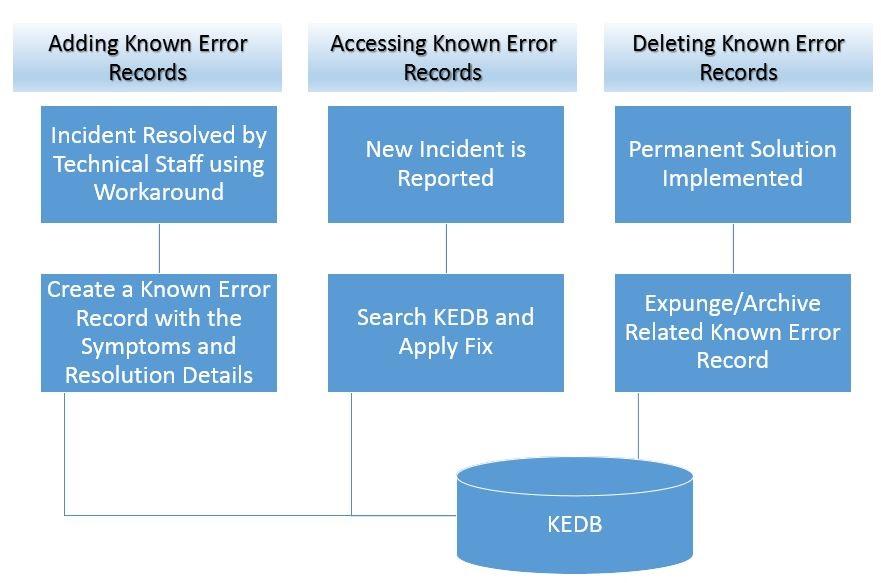 What is KEDB in ITIL