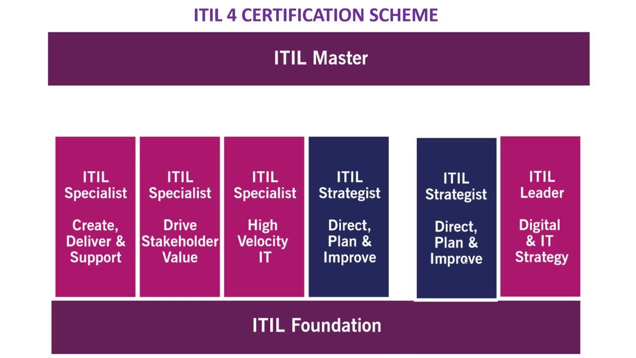 ITIL Certification Kit